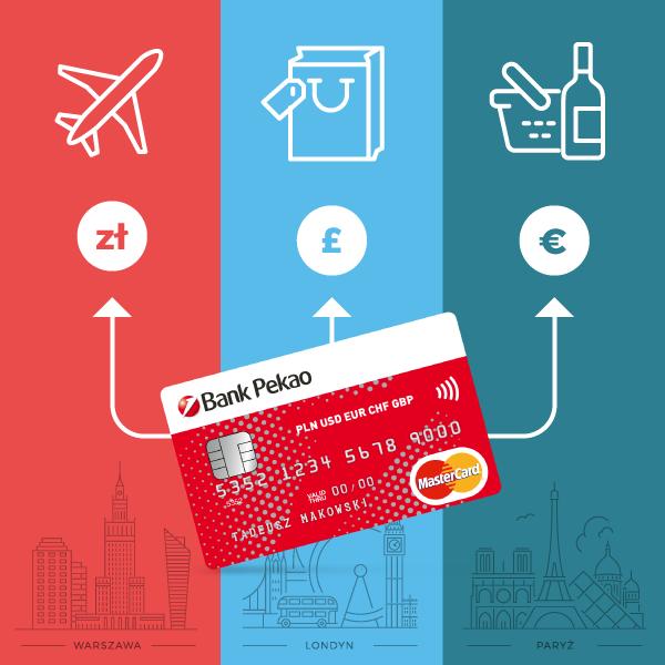 Wypłata gotówki karty ICICI Forex