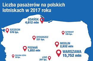 Liczba pasażerów na lotniskach w Polsce w 2017 roku