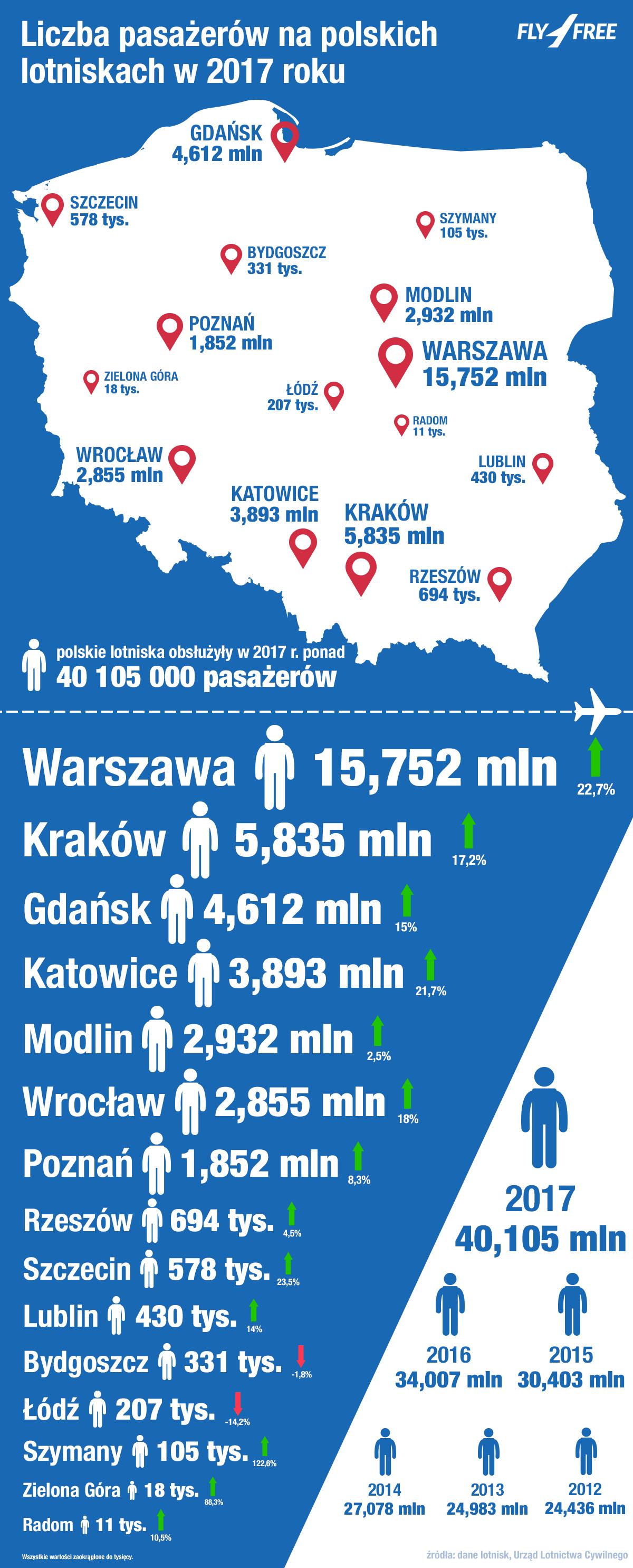 Liczba pasażerów na polskich lotniskach w 2017 roku