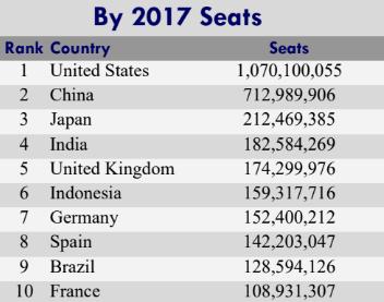 Dane statystyczne ruchu lotniczego
