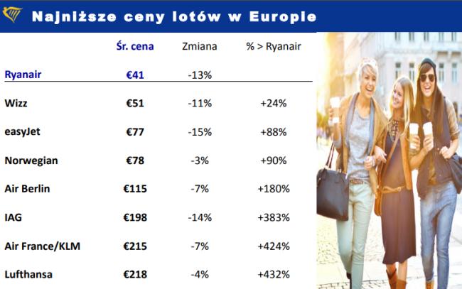 ceny lotów Ryanair