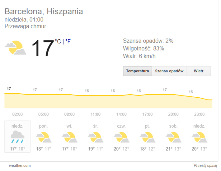 Barcelona pogoda