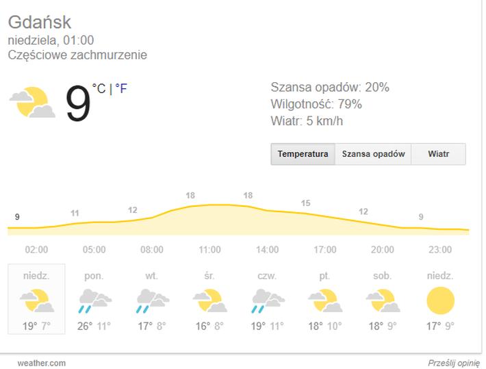Gdańsk pogoda