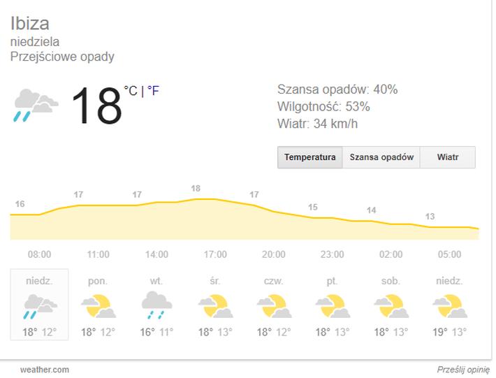 ibiza pogoda