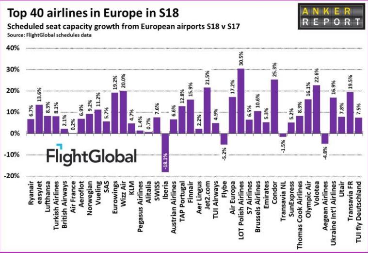 LOT rośnie najszybciej w Europie