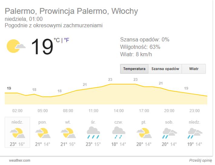 Palermo pogoda