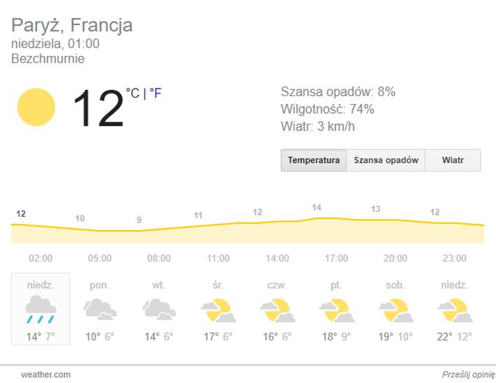 Paryż pogoda