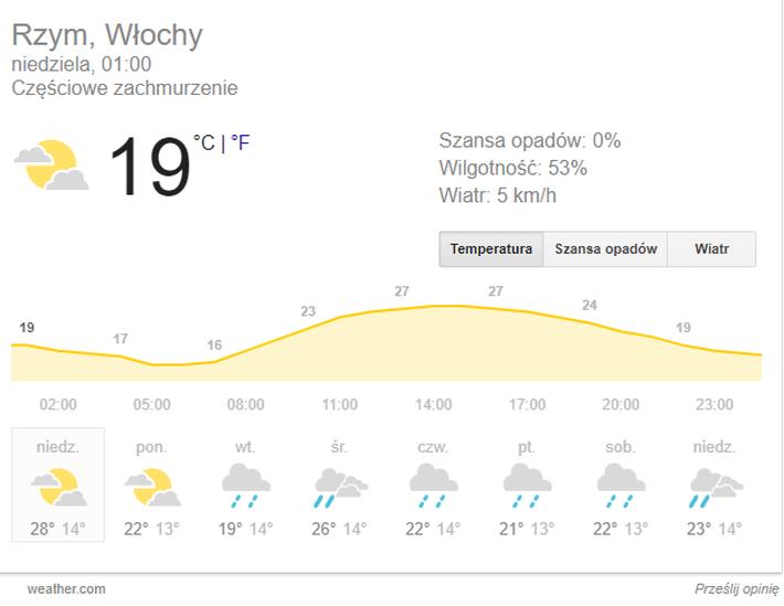 Rzym pogoda