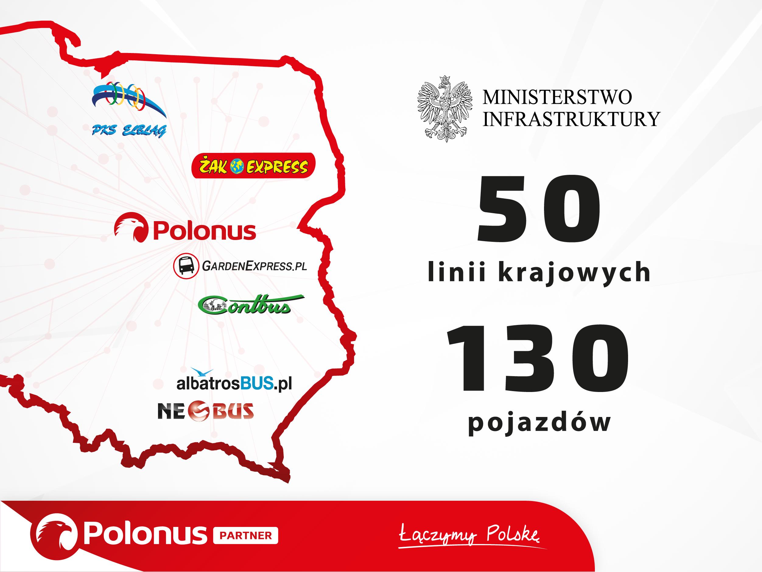 Partnerzy projektu Polonus Partner