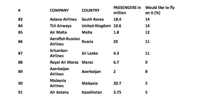 Najmniej pożądane linie lotnicze świata