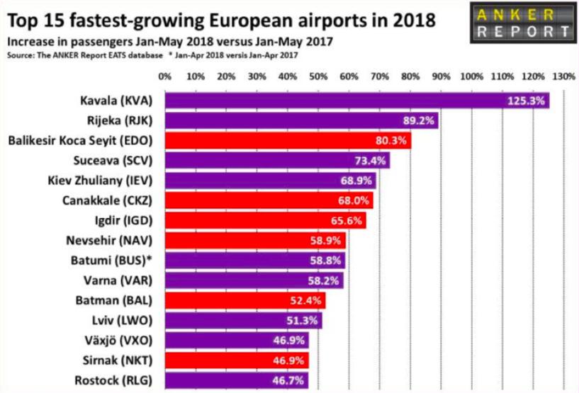 najszybciej rosnące lotniska w Europie