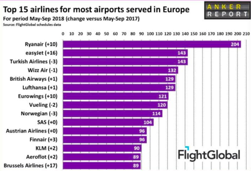 Linie lotnicze obsługujące najwięcej lotnisk
