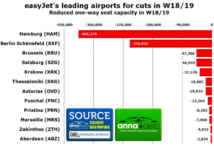 easyJet na lotniskach w Europie