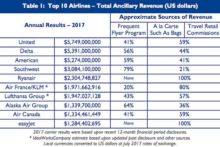 Linie lotnicze zarabiające najwięcej na dodatkowych opłatach
