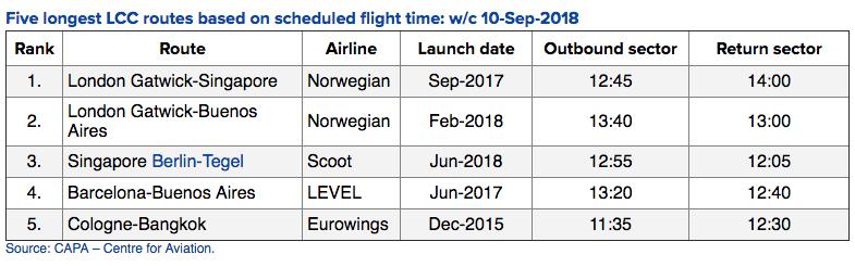 Najdłuższe trasy tanich linii lotniczych