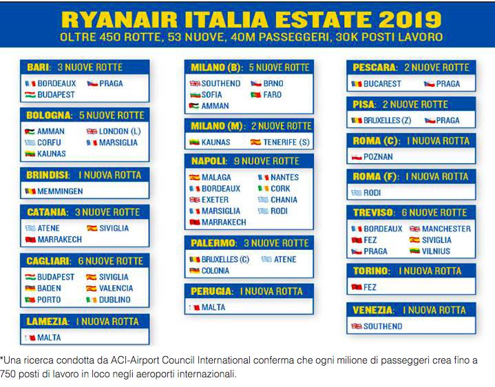 letnia siatka połączeń Ryanair