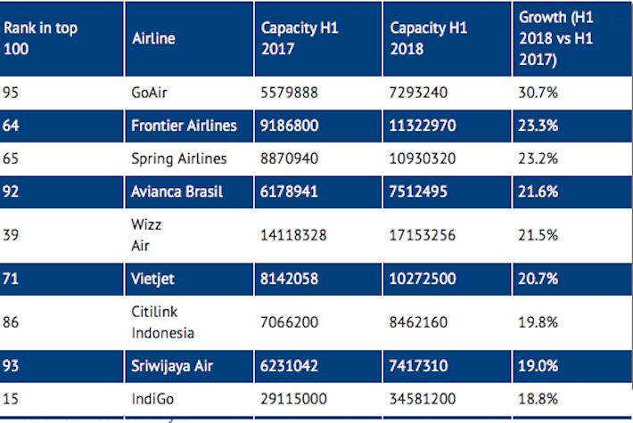 Najszybciej rosnące linie lotnicze na świecie