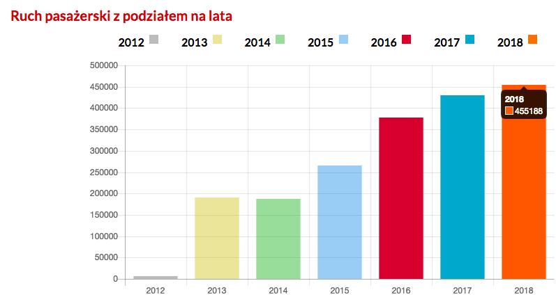 Statystyki lotniska Lublin