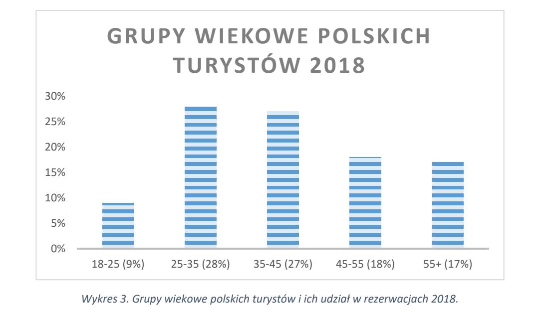 wiek turystów z polski