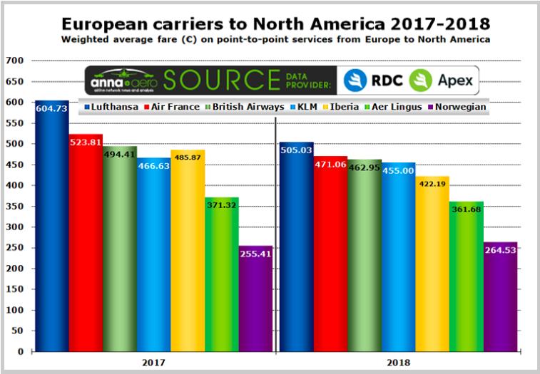 ceny biletów na dalekich trasach z Europy do USA