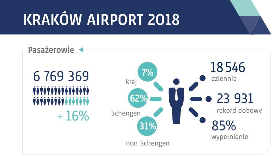 Statystyki Kraków Airport