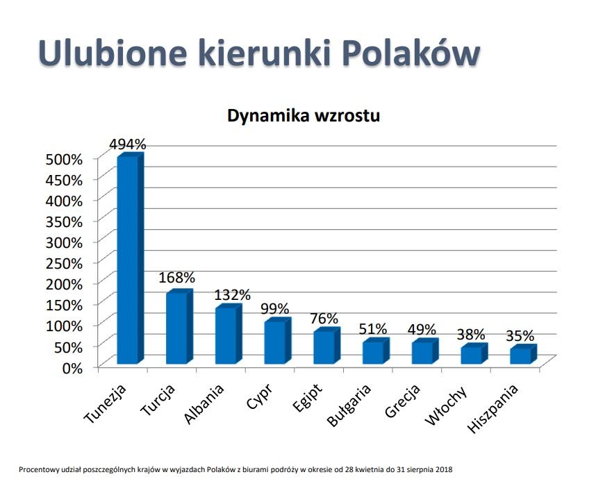 polska izba turystyki raport