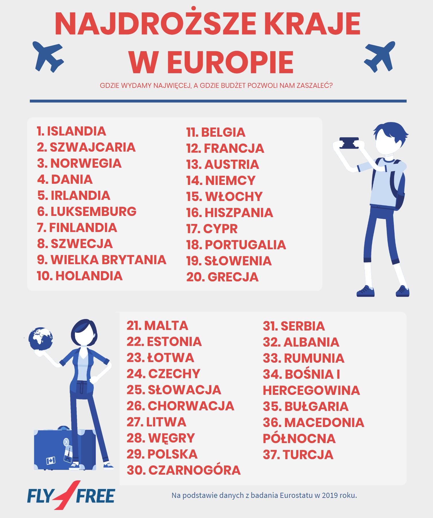 najdrozsze kraje w europie