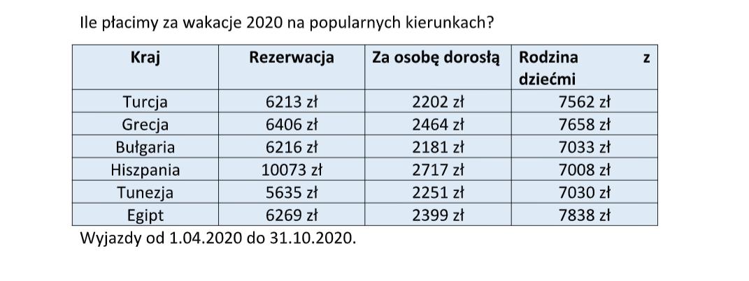 ceny wakacji lato 2020