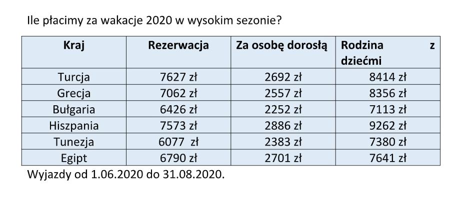 wakacje 2020 ceny