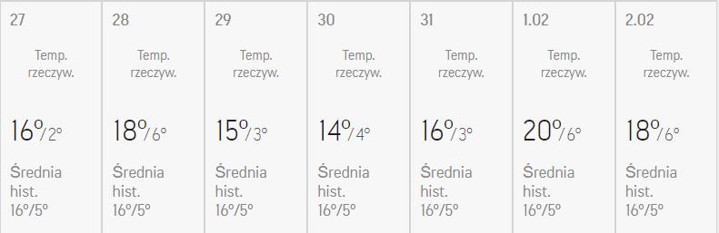 katania pogoda
