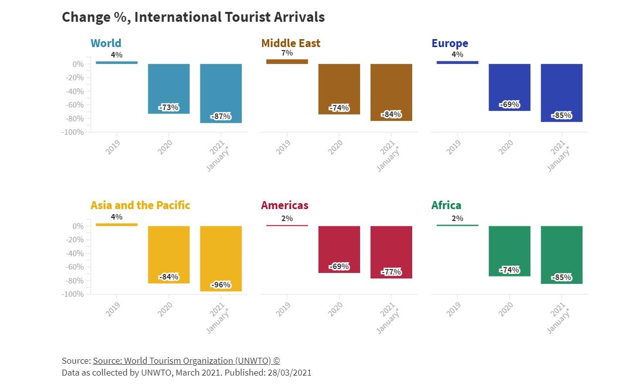 wykres turystyka w 2021 roku
